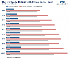 Week 12 Trade Value Chart Us China Trade War The Big Picture Hedgeweek