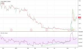 Stock Chart With News Overlay Itus Stock Climbs After News Of New Patent For Nasdaq Itus