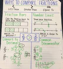 Comparing Fractions Anchor Chart Ways To Compare Fractions Anchor Chart Comparing Fractions