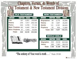 Chapters Verses Words Of Old Testament New Testament