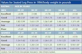 Strength Level Chart How To Assess Your Level Of Strength