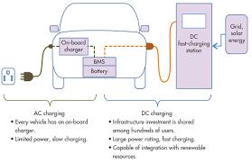 wiring diagram electric vehicle wiring image ev charging stations wiring diagram ev auto wiring diagram schematic on wiring diagram electric vehicle