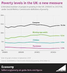Poverty Chart 2019 Poverty In The Uk A Guide To The Facts And Figures Full Fact