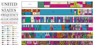 Spectrum Allocation And Why The 802 11ac Wifi Standard Means