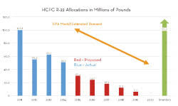 R22 Price Chart Epa Proposes Final R 22 Phaseout Timeline 2013 12 30
