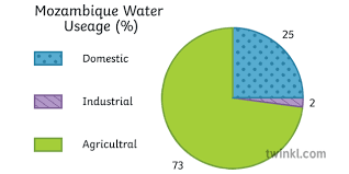 Water Usage In Mozambique Geography Pie Chart Diagram Secondary