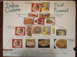 Food Pyramid Project Cultural Food Pyramid 8 Steps