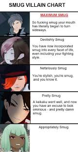 Smug Villain Chart Rwby Amino
