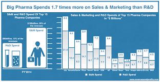 understanding the new pharma business model revenues profits big pharma spend on s and marketing