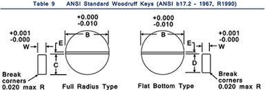 Metric Keyway Depth Chart Standard Woodruff Keys Metal Fasteners Ansi Standard