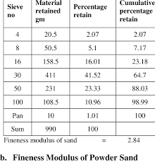 Sieve Analysis Data Of Normal Sand Download Table