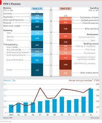 Swiss Charts 2015 Daily Chart Blatters Balance Sheet Graphic Detail The
