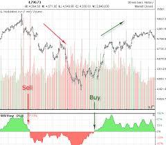 Nasdaq Index Chart History Nasdaq Composite Index Technical Analysis