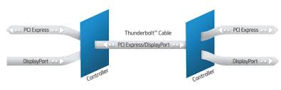 Pcie Speed Chart Theoretical Vs Actual Bandwidth Pci Express And