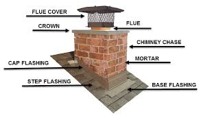 parts of a brick chimney flue cover flue crown chminey chase