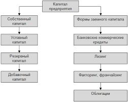 Анализ собственного и заёмного капитала Курсовая работа страница   Курсовая работа на тему анализ заемного капитала
