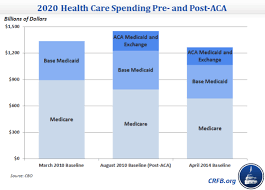 Aca Timeline Chart 5 Years Of The Affordable Care Act In Retrospect Obamacare