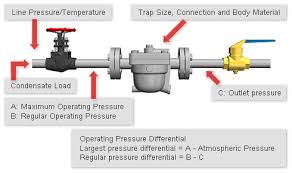Steam Leak Cost Chart Steam Trap Selection Understanding Specifications Tlv A