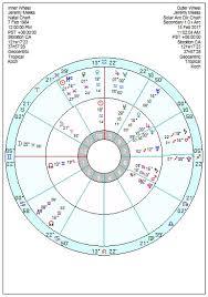 Birth Chart 0800 Jeremy Meeks Jail Bait Astroinform With Marjorie Orr