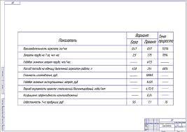 Диплом Модернизация картофелекопателя с ротационным сепаратором Экономическая эффективность проекта модернизации картофелекопателя