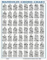 Mandolin Chord Chart Printable Guitar Chord Wall Chart Fretboard Poster For Dadgad Tuning Notes