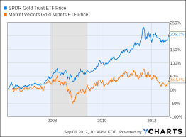 Gld Vs Gold Price Chart Gold Bullion Vs Gold Miners The Truth Behind The Valuation