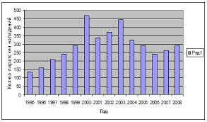 Реферат Борьба с морским пиратством ru Нижеприведенная диаграмма является наглядным доказательством актуальности создания Межправительственной организации по борьбе с морским пиратством