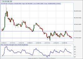 Vfmdirect In Mcx Gold Silver And Crude Charts