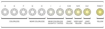 Diamond Clarity Guide Jewel Guide Diamond Reveti Fine Jewelry