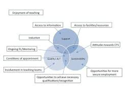 Access 2013 Themes Download The Three Meta Themes And Ten Themes Identified Emerging From The