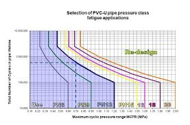 Hdpe Pipe Pressure Rating Chart Pvc Pressure Considerations Vinidex Pty Ltd