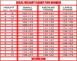 High Quality Weight And Inch Loss Chart Weight And Inch Loss
