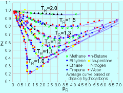 compressibility of gases. compressibility chart for various gases** click to view (7k) of gases