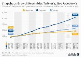 Chart Snapchats Growth Resembles Twitters Not Facebooks