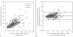 figure 1 panel a linear regression ysis between 24 hour urine collected creatinine clearance and estimated creatinine clearance