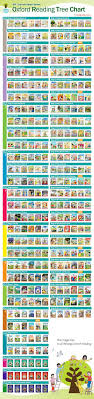 Oxford Reading Levels Chart Oxford Reading Tree Stage 1 Stage 12 Oxford Reading