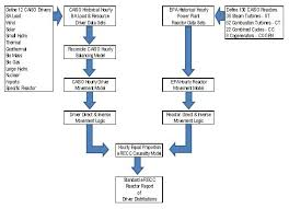 Power Plant Cycling Causality A Sequential Flow Chart