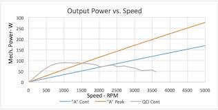 Servo Chart Hybrid Servos Vs Standard Servos How Do They Stack Up