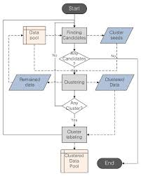 Flow Chart For Incremental Qt Clustering Dotted Lines