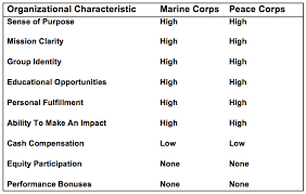 Core Startup Lessons From The Marines And Peace Corps John