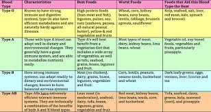 The Blood Type Diet Chart Dietchart Helping Hand