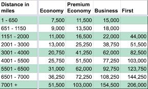 Aa Mileage Chart Explaining The 5 British Airways Avios Award Charts