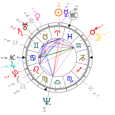 Astrology And Natal Chart Of Christopher Walken Born On