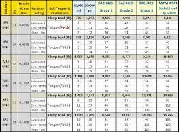 Torque Reference Chart Bolt Torque Chart