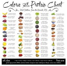 Food And Protein Chart Pin By Clare Tobin On Food In 2019 Healthy Eating Protein