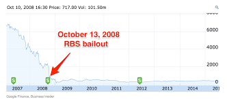 Rbs Share Chart There Is No Right Time To Sell The Rbs Shares Adam Smith