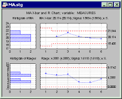 Mean Range Chart Statistica Help Moving Average Ma Chart And Moving Range