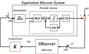 discrete time control of linear time periodic systems journal of  discrete time control of linear time periodic systems