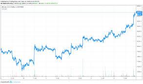 Bitcoin Intraday Price Analysis Will Btc Price Coin Cross