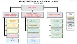 Youth Ministry Organizational Chart Image Result For Church Organizational Structure United